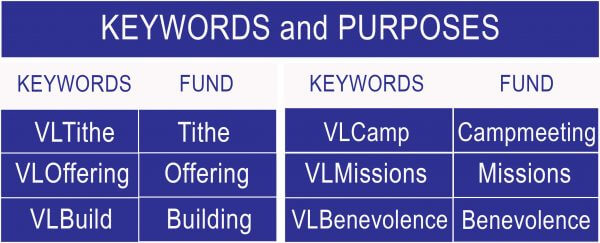Keywords for Text to Give